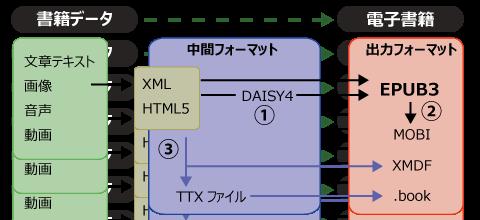 ebook_process